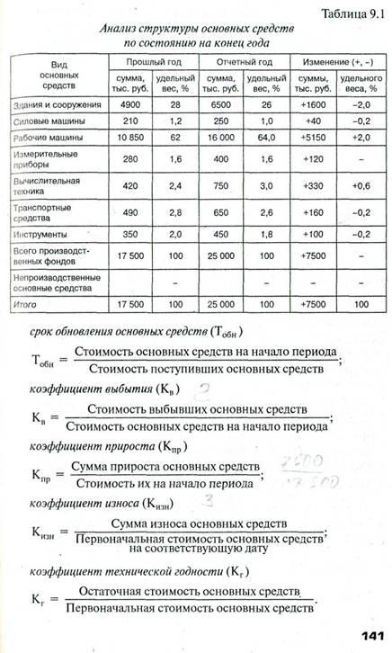 ПБУ 601 Учет основных средств